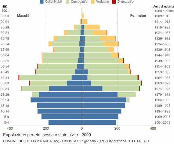 Grafico Popolazione per età, sesso e stato civile Comune di Grottaminarda (AV)