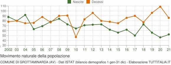 Grafico movimento naturale della popolazione Comune di Grottaminarda (AV)