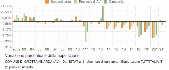 Variazione percentuale della popolazione Comune di Grottaminarda (AV)