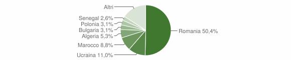 Grafico cittadinanza stranieri - Olevano sul Tusciano 2019