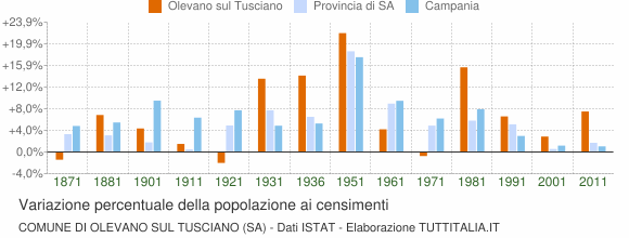 Grafico variazione percentuale della popolazione Comune di Olevano sul Tusciano (SA)