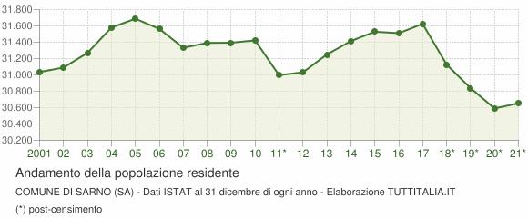 Andamento popolazione Comune di Sarno (SA)
