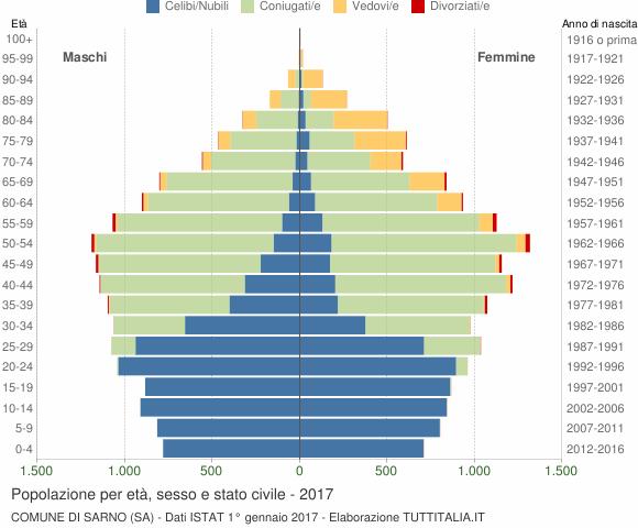 Grafico Popolazione per età, sesso e stato civile Comune di Sarno (SA)