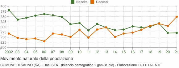Grafico movimento naturale della popolazione Comune di Sarno (SA)
