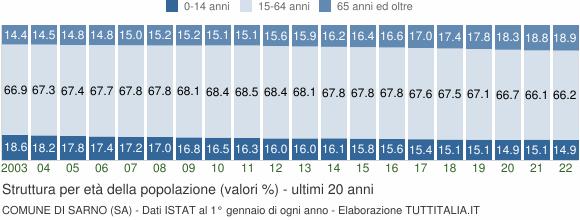 Grafico struttura della popolazione Comune di Sarno (SA)