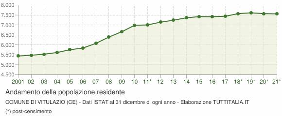 Andamento popolazione Comune di Vitulazio (CE)