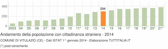 Grafico andamento popolazione stranieri Comune di Vitulazio (CE)