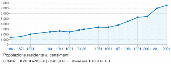 Grafico andamento storico popolazione Comune di Vitulazio (CE)