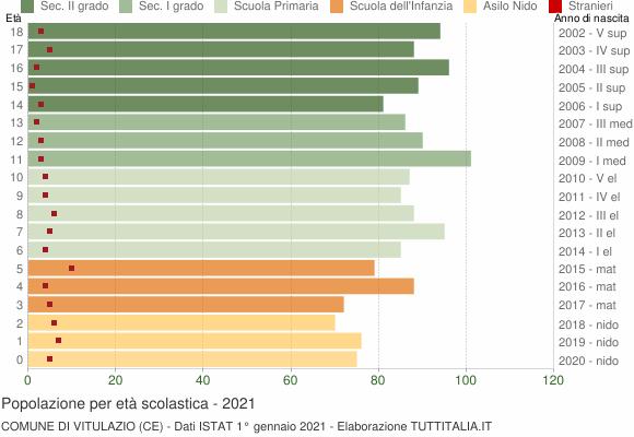 Grafico Popolazione in età scolastica - Vitulazio 2021