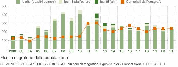 Flussi migratori della popolazione Comune di Vitulazio (CE)