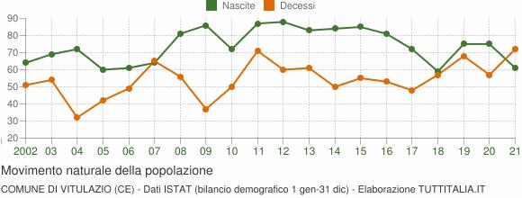 Grafico movimento naturale della popolazione Comune di Vitulazio (CE)