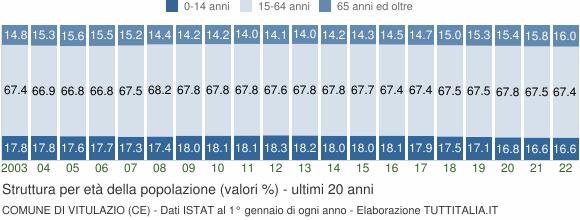 Grafico struttura della popolazione Comune di Vitulazio (CE)