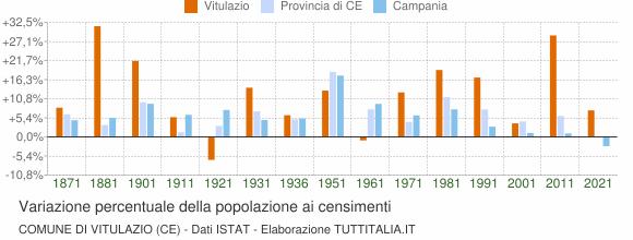 Grafico variazione percentuale della popolazione Comune di Vitulazio (CE)