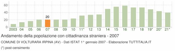 Grafico andamento popolazione stranieri Comune di Volturara Irpina (AV)