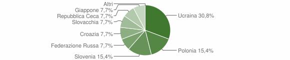 Grafico cittadinanza stranieri - Volturara Irpina 2004