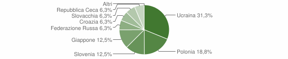 Grafico cittadinanza stranieri - Volturara Irpina 2005