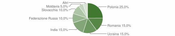Grafico cittadinanza stranieri - Volturara Irpina 2009