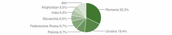 Grafico cittadinanza stranieri - Volturara Irpina 2011