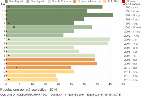 Grafico Popolazione in età scolastica - Volturara Irpina 2014