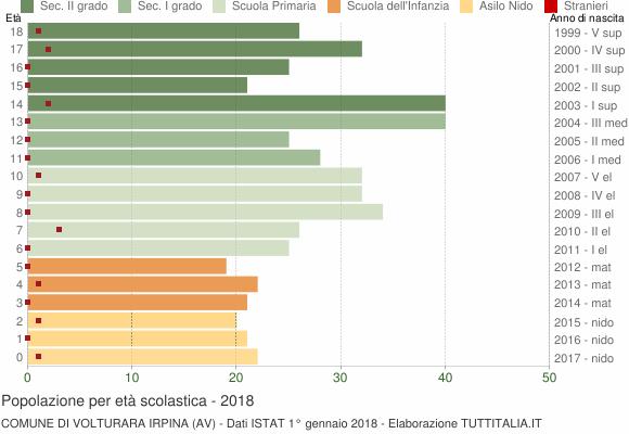 Grafico Popolazione in età scolastica - Volturara Irpina 2018