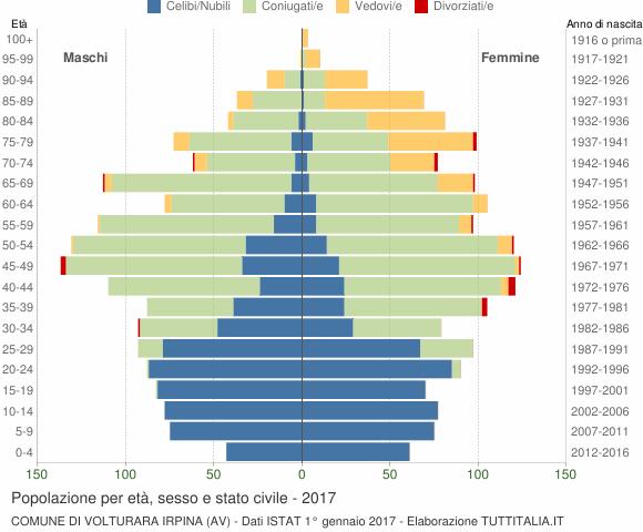 Grafico Popolazione per età, sesso e stato civile Comune di Volturara Irpina (AV)
