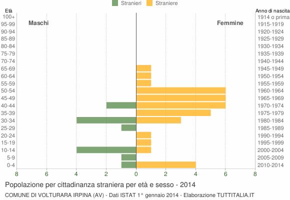 Grafico cittadini stranieri - Volturara Irpina 2014