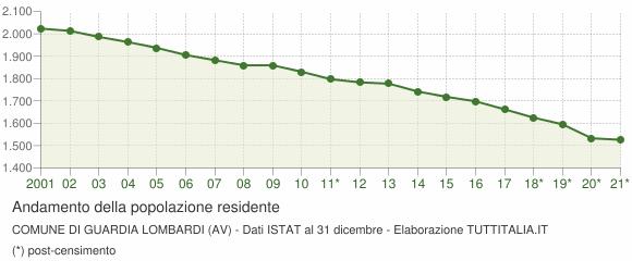 Andamento popolazione Comune di Guardia Lombardi (AV)