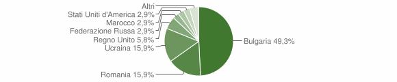 Grafico cittadinanza stranieri - Guardia Lombardi 2016