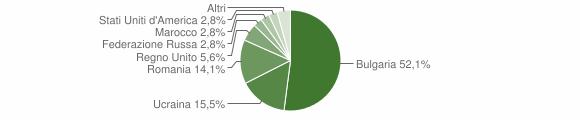 Grafico cittadinanza stranieri - Guardia Lombardi 2017