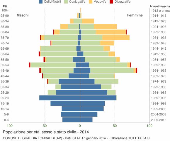 Grafico Popolazione per età, sesso e stato civile Comune di Guardia Lombardi (AV)