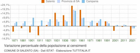 Grafico variazione percentuale della popolazione Comune di Salento (SA)