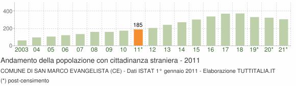 Grafico andamento popolazione stranieri Comune di San Marco Evangelista (CE)