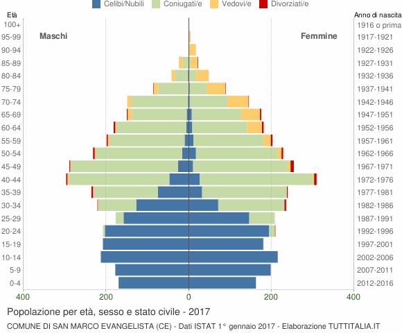 Grafico Popolazione per età, sesso e stato civile Comune di San Marco Evangelista (CE)