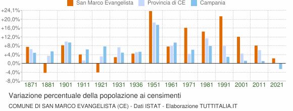 Grafico variazione percentuale della popolazione Comune di San Marco Evangelista (CE)