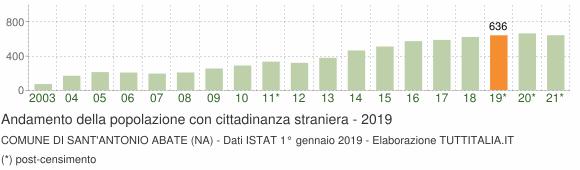 Grafico andamento popolazione stranieri Comune di Sant'Antonio Abate (NA)