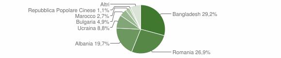 Grafico cittadinanza stranieri - Sant'Antonio Abate 2019