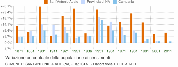 Grafico variazione percentuale della popolazione Comune di Sant'Antonio Abate (NA)