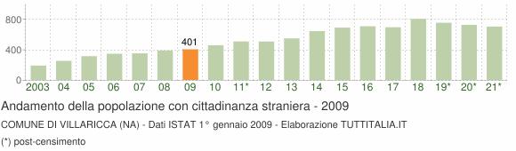 Grafico andamento popolazione stranieri Comune di Villaricca (NA)