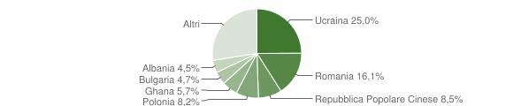 Grafico cittadinanza stranieri - Villaricca 2015