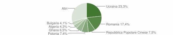 Grafico cittadinanza stranieri - Villaricca 2016