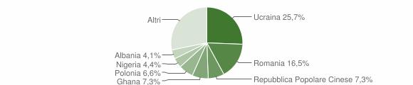 Grafico cittadinanza stranieri - Villaricca 2018