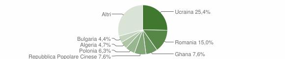 Grafico cittadinanza stranieri - Villaricca 2019