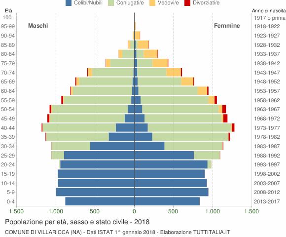 Grafico Popolazione per età, sesso e stato civile Comune di Villaricca (NA)
