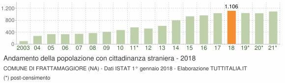 Grafico andamento popolazione stranieri Comune di Frattamaggiore (NA)