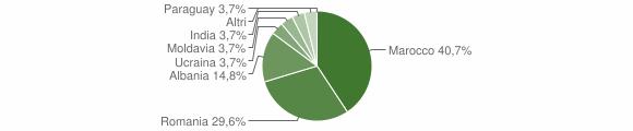 Grafico cittadinanza stranieri - Liberi 2019