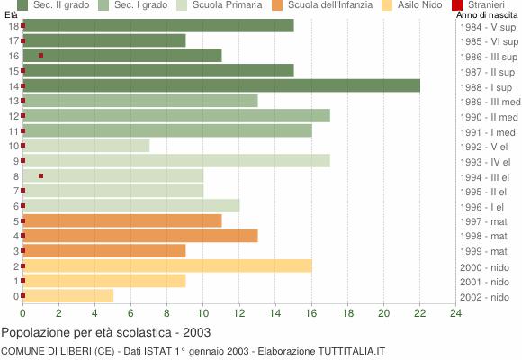 Grafico Popolazione in età scolastica - Liberi 2003