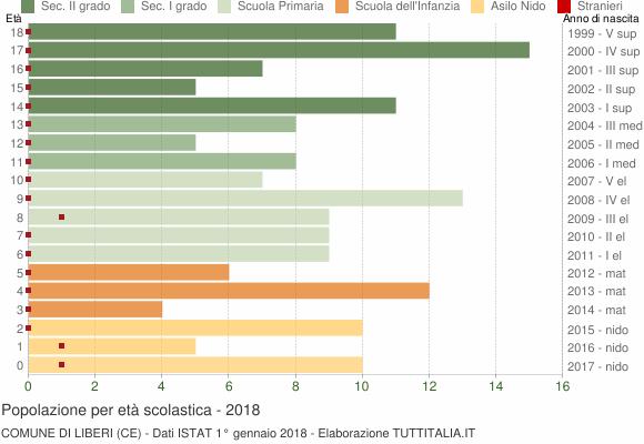 Grafico Popolazione in età scolastica - Liberi 2018