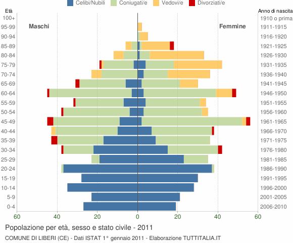 Grafico Popolazione per età, sesso e stato civile Comune di Liberi (CE)