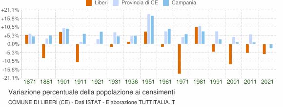 Grafico variazione percentuale della popolazione Comune di Liberi (CE)