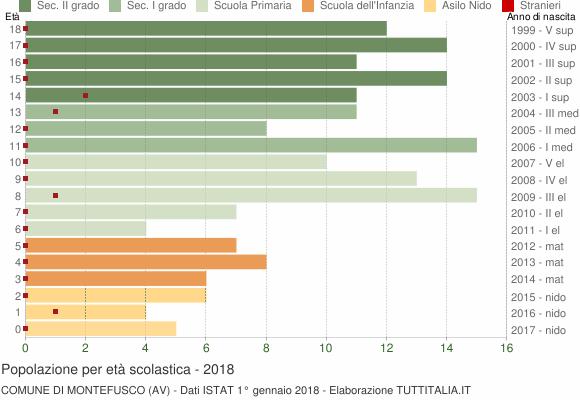 Grafico Popolazione in età scolastica - Montefusco 2018